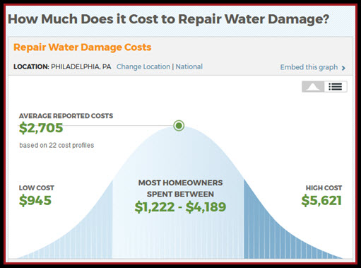 cost of a basement flood in Philadelphia