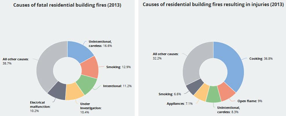 Home fire fatality statistics