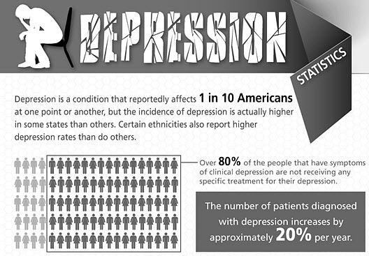 statistics of depression in the US