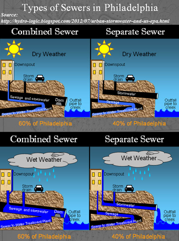 the sewer problem in Philadelphia & Camden