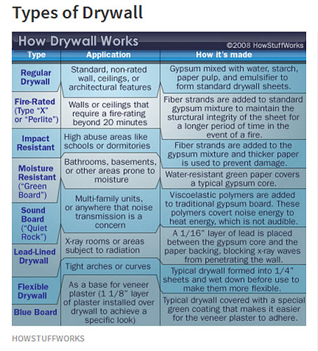 Types Of Gypsum ~ Moldy drywall after new construction evidence of
