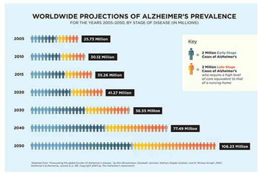 Alzheimer's Disease projection statistics