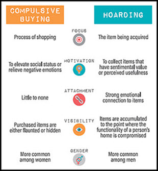 Compulsive Buying vs Hoarding Disorder