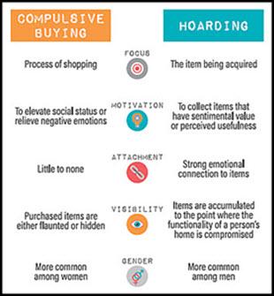 Compulsive Buying vs Hoarding Disorder