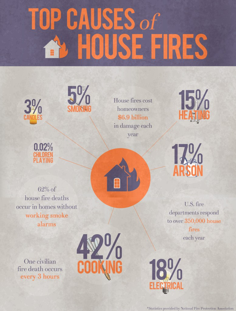 Top Causes of House Fires Summary!