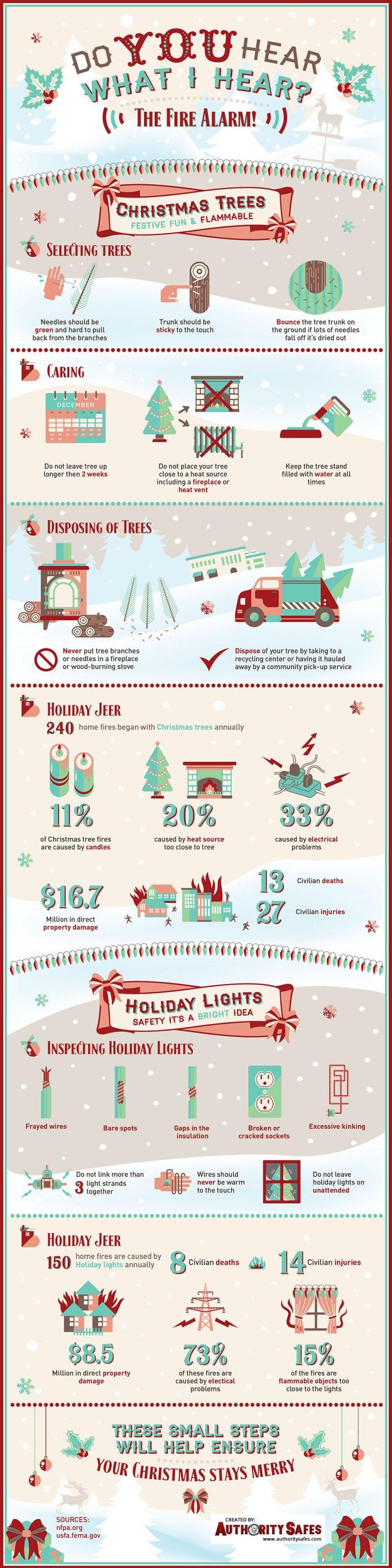 Philadelphia Christmas Tree Disposal